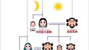 動画でわかる日本神話、神様の家系図